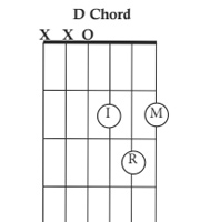 یادگیری گیتار از آموزش مقدماتی تا خرید اصولی