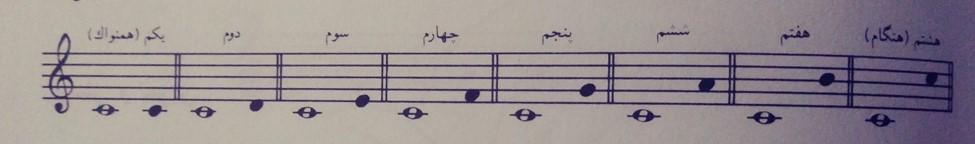 فواصل در موسیقی