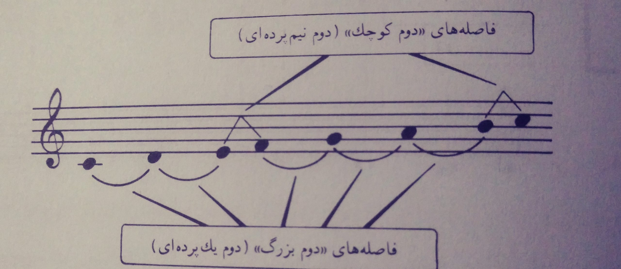 آموزش فواصل در موسیقی