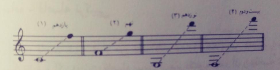 تعریف فاصله در موسیقی